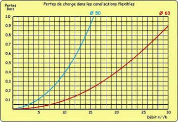 Les pertes de charge calcul es for Calcul m3 piscine