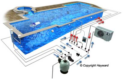 Le cycle de l eau expliqu for Bac filtration piscine