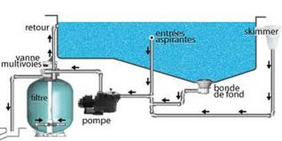 Comment bien choisir sa filtration piscine partie 2 for Ensemble filtration piscine
