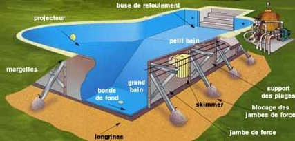 Le kit pour construire sa piscine soi m me for Realiser sa piscine